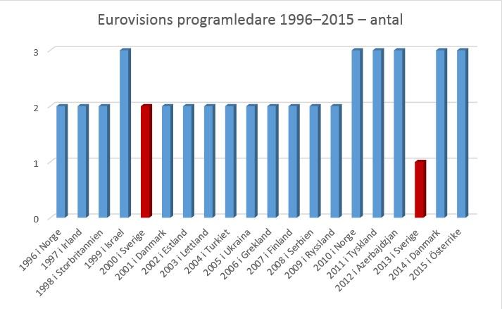 Så blir Eurovisions programledare 2016 – enligt statistiken