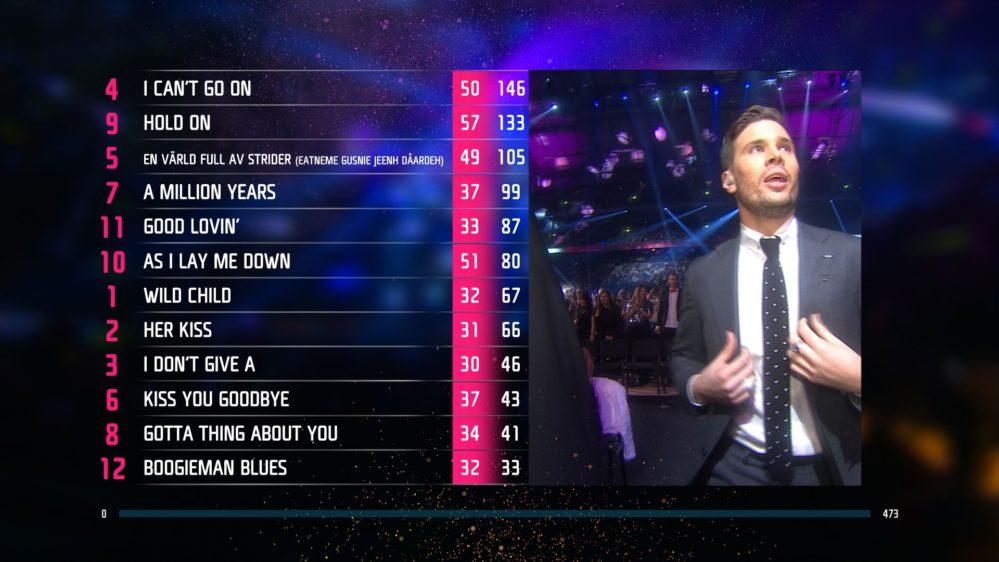 Internationella juryn i Melodifestivalen 2018: De presenterar poängen