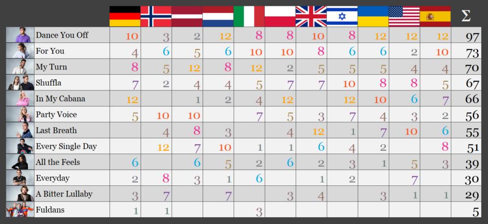 Benjamin Ingrosso vinner – enligt Utländska panelen inför Melodifestivalen2018