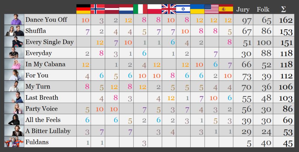 Ultimata förhandsundersökningen: Benjamin Ingrosso vinner Melodifestivalen 2018 – efter rysare