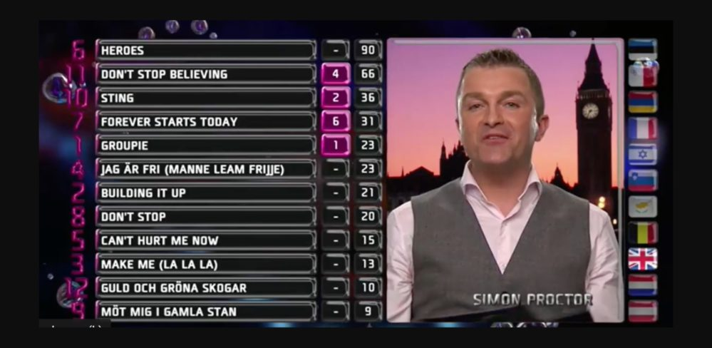 De presenterar internationella juryns poäng i Melodifestivalen 2019-finalen